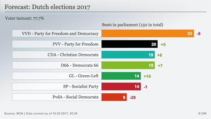 Infografik Prognose Parlamentswahl Niederlande - Dutch elections