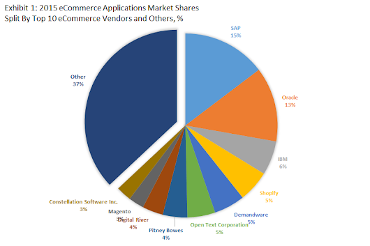 Top 10 eCommerce Software Vendors and Market Forecast 2015-2020