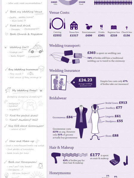 the ultimate wedding cost checklist infographic visual ly