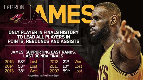 lebron james    player  finals history  lead