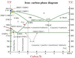 Diagram Ttt