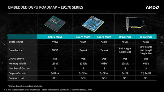 AMD announces Embedded Radeon E9170 series