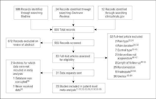 Acupuncture for Chronic Pain: Individual Patient Data Meta-analysis