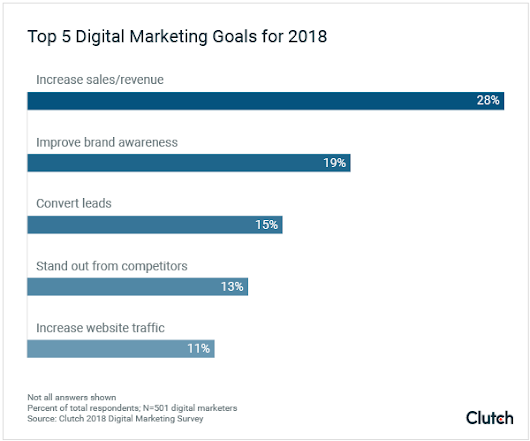 The Importance of Digital Marketing in 2018