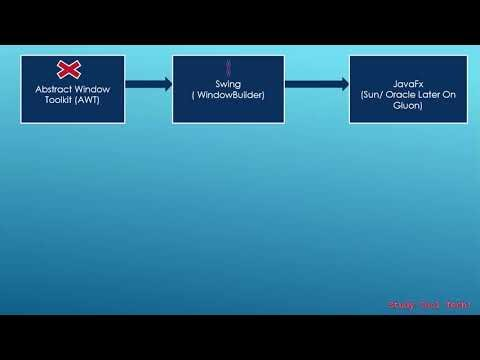 Introduction Of JavaFx In Hindi
