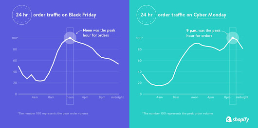 "Shopify on Twitter: ""An illustrated breakdown of #BlackFriday + #CyberMonday 2016 »  """