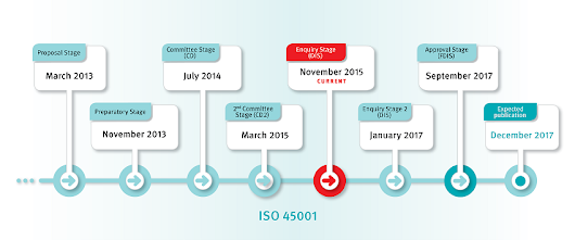 What's the Status of ISO 45001? - Mireaux Management Solutions