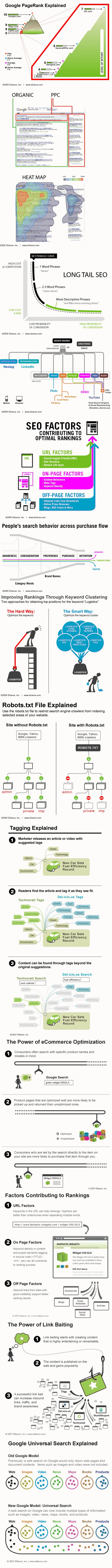 Google Pagerank Explained [Infographic]