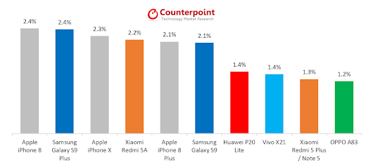 Apple Regains the Global Best Selling Smartphone Spot with the iPhone 8 - Counterpoint Research