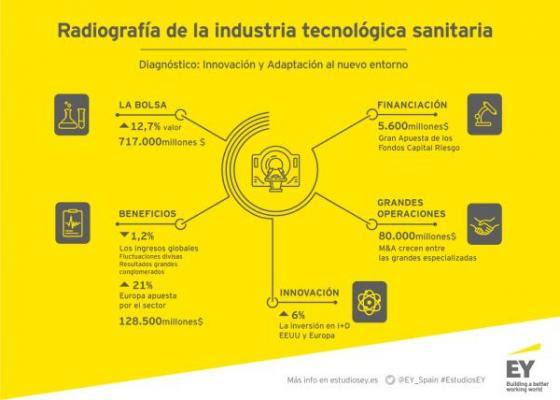 industria europea te