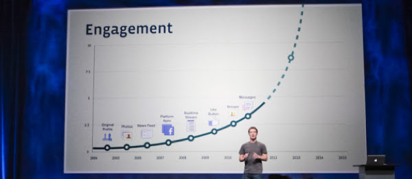 Facebook engagement adalah nyawa fanpage