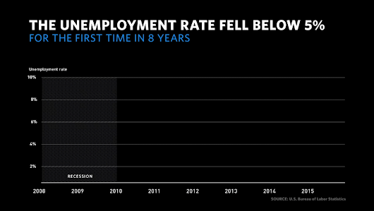 "The White House on Twitter: ""14 million jobs over 71 months ✓ Lowest unemployment rate in 8 years ✓  #JobsReport """