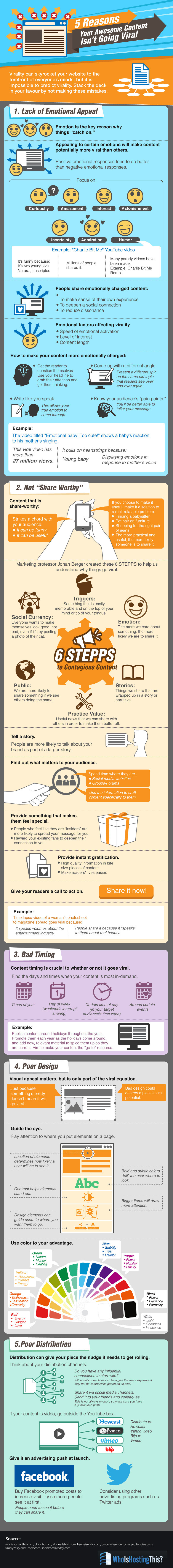 Why Your Awesome Content Isn't Going Viral - infographic
