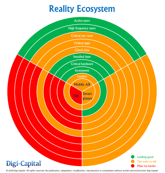 Exploring the New Digital Reality Ecosystem