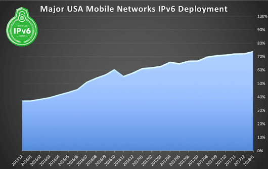 New Year's Resolution: Deploy #IPv6 | World IPv6 Launch