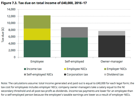 Self-employment: who's dodging the tax?