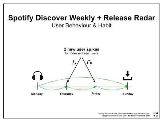 Spotify's strategy to become a habit-forming product