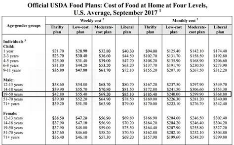 Average Food Cost Per Month For 1 Person Canada   Food