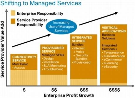 Mengambil keuntungan dari Managed Services untuk Enterprise
