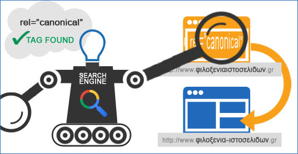 Οι μηχανές αναζήτησης διαβάζουν το canonical tag