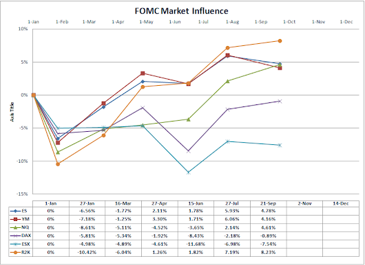 How the FOMC Influences the Markets - Diversified Trading Institute | Trading Education