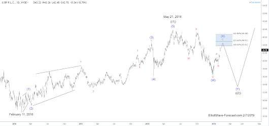 BP Cycles and Elliott Wave from February 2016