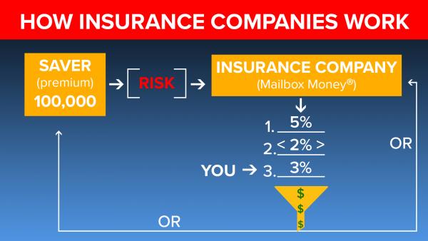 How do insurance companies that return your premium make money