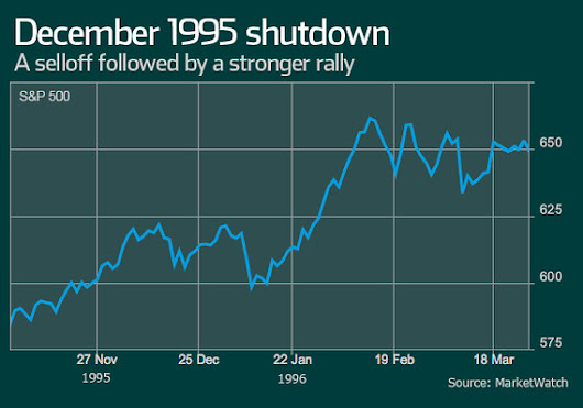5 market lessons from past government crises Slide Show