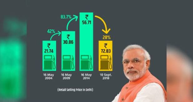 BJP Made Fun Of Themselves On Twitter After They Tried To Give Clarification About Rising Fuel Prices