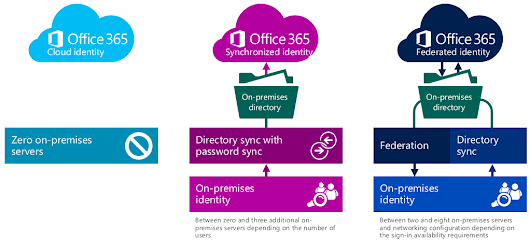 Office 365 Exchange Online Provisioning & Deprovisioning Aspects