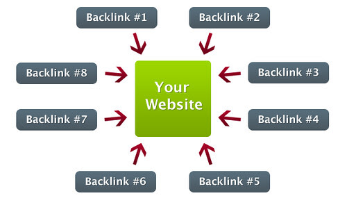 SEO Strategies: The Best White Hat Link Building Techniques for 2014 - The SEO System