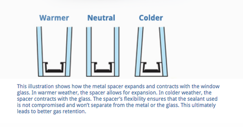 What is Warm Edge Intercept Glass Spacer