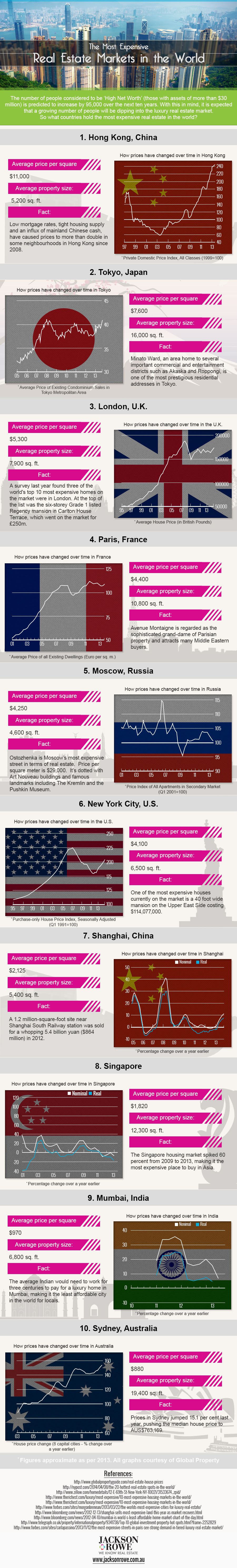Infographic: The Most Expensive Real Estate Markets in the World #infographic