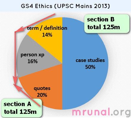 Download Upsc Mains 2013 Gs4 Ethics Paper