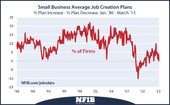 Small business job creation plans