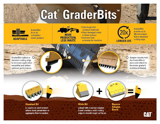 Cat® GraderBits™ Are More Than a Bit Useful