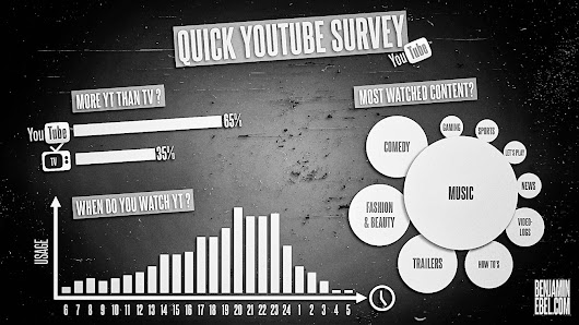 Quick YouTube Survey Results - Infographic - Benjamin Ebel