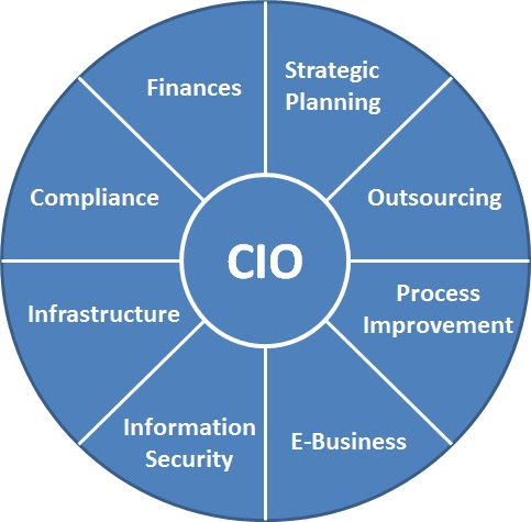 Top 5 Challenges Faced by CIO in 2017