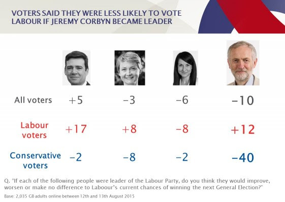 CORBYN POLLWATCH SLIDE