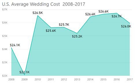The Wedding Report   Wedding Statistics and Unbiased
