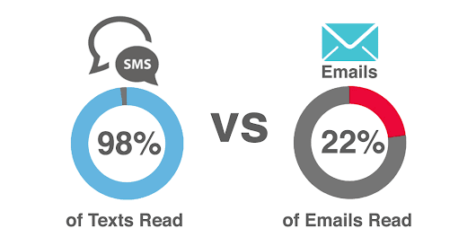 Bulk SMS Marketing vs. Email Marketing - A 2017 Comparison