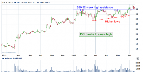 1-year chart of DGI (Digital Globe, Inc.)