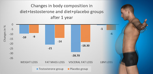 Effects of testosterone treatment on body fat, lean mass, symptoms and leptin resistance in obese men on a calorie-restricted diet