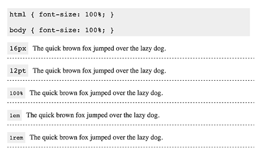 CSS Font Sizing -