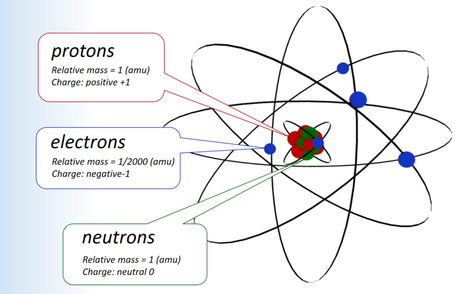 Atomic structure - Mychem
