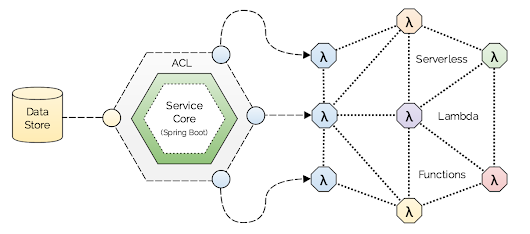 From Microservices to Service Blocks using Spring Cloud Function and AWS Lambda