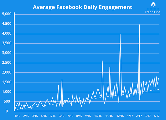 The Simple Facebook Posting Strategy That Helped Us 3x Our Reach and Engagement