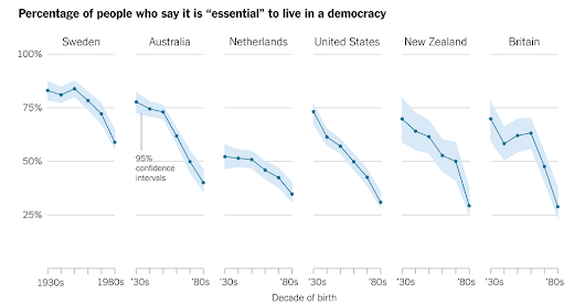 How Stable Are Democracies? 'Warning Signs Are Flashing Red'