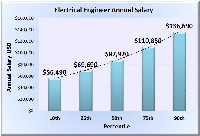 New Engineer Salary Website Released to Assist Job Seekers ...