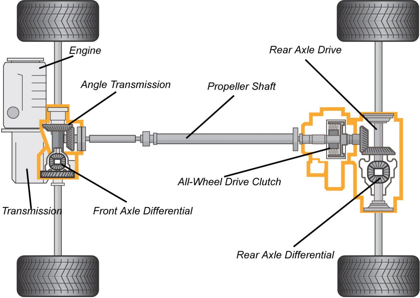 Diagram Chevrolet Drivetrain Diagram Full Version Hd Quality Drivetrain Diagram Tinydiagrams Creasitionline It